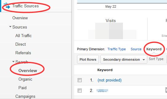 Kako pratiti brendirane ključne reči u Gugl Analitici?