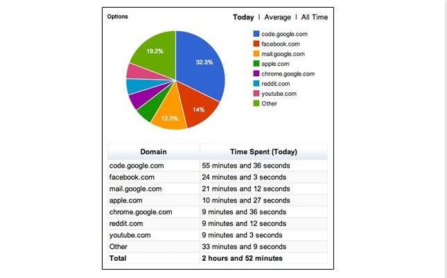 Dodaci za Google Chrome koji prate vreme i način trošenja vremena na Internetu. Omogućavaju da se bolje organizujemo i shvatimo  svoje slabe tačke.
