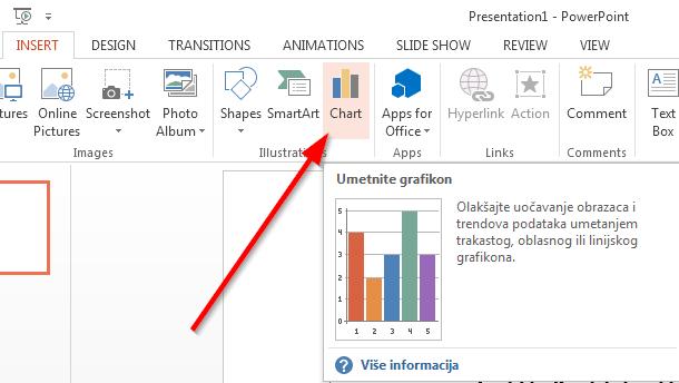 umetanje grafikona powerpoint