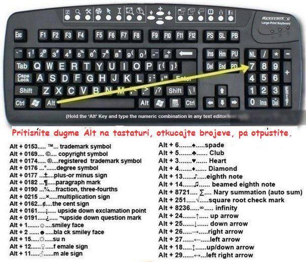 specijalni simboli na tastaturi kompjutera