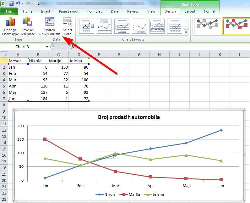 promena kolone i promena izgleda grafika