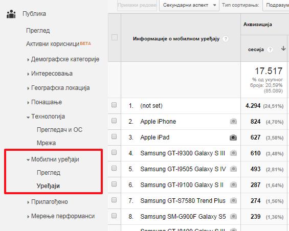 Segmentacija posetilaca sa mobilnih uređaja u Gugl analitici