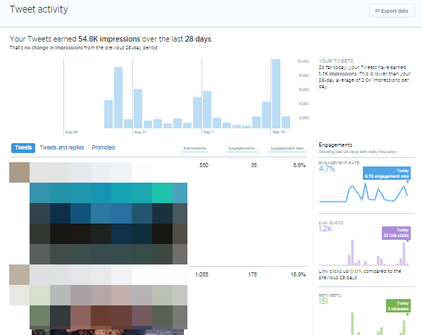 statistika tviter