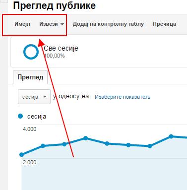 Kako dodati novog korisnika u Gugl analitiku?