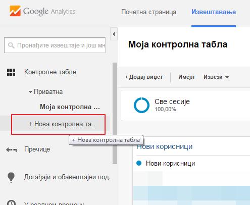 Kako dodati novu kontrolnu tablu u Gugl analitiku?